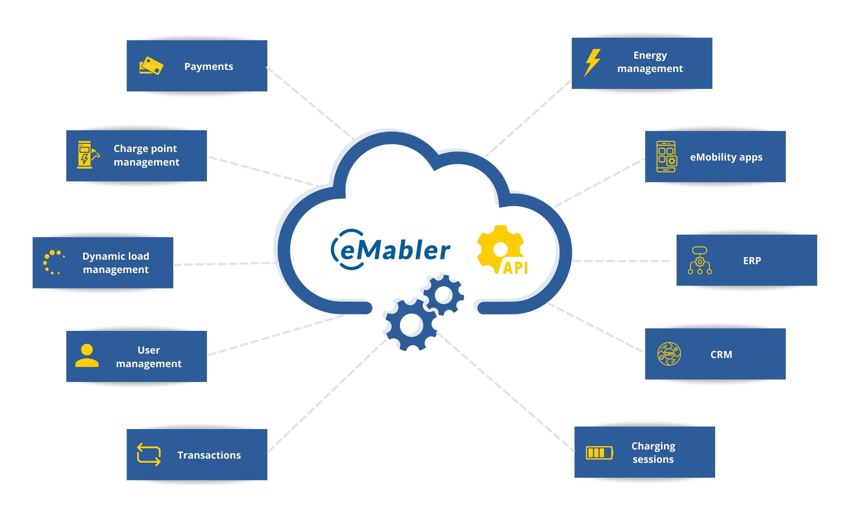 eMaber open API